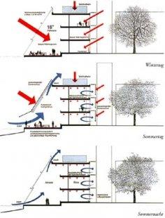 Vědecký park - Schéma větrání budovy - foto:  © Kiessler + Partner, 1995