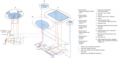 Plavecký bazén - Písek - Technologie