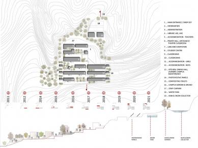 Pasivně solární, ekologický a soběstačný kampus školy v Himalájích - Urbanistický koncept