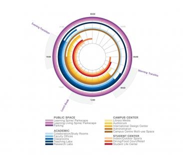 Singapore University of Technology and Design - časový diagram / time diagram
