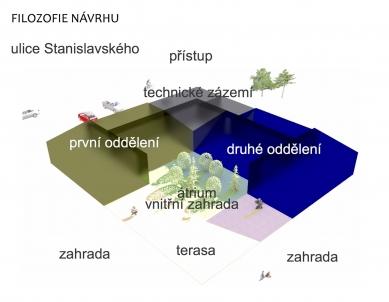 Mateřská škola Ostrava-Svinov - Koncept - foto: Janda + Zezula architekti
