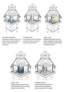 Rekonstrukce vodárenské věže s observatoří - Axonometrie instalace - foto: Petr Hájek ARCHITEKTI