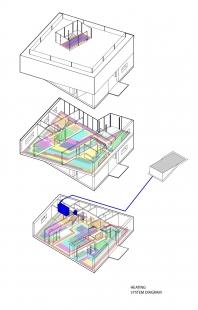 Lazy House - Schéma vytápění