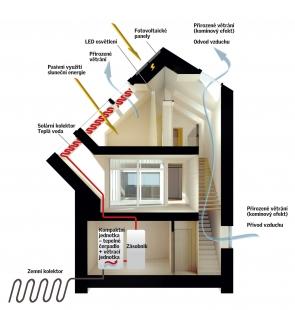 Sluneční dům - první rakouský CO2 neutrální rodinný dům - Schema
