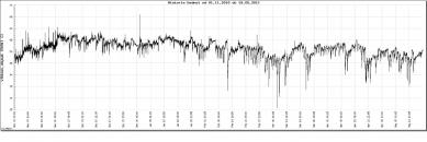 Pasivní dřevostavba - spotřebu máme pod kontrolou - Historie hodnot 1.11.2010 - 15.5.2011 Vlhkost
