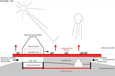 Studie archeoparku v Přísovicích - Koncept - řez - foto: ATAK architekti