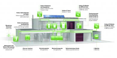 Řídící jednotka Schüco E³ Tower pro energeticky soběstačné objekty - Budova založená na konceptu Energie3