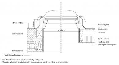 Možnosti prosvětlení místností pod plochou střechou