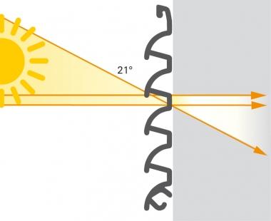 Nová sluneční clona Schüco CSB odolá i vichřici schopné vyvracet stromy                             - Úhel zastínění slunečních paprsků