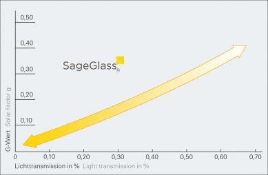 Zimní zahrada Schüco s technologií SageGlass® tepelně izoluje, stíní, ale zároveň neomezuje impozantní výhledy - Dynamická ochrana proti oslnění: Technologie SageGlass® umožňuje regulovat prostup světla od 60 % až po 1 %, a to vše při extrémně nízké spotřebě energie (< 3 W/m²K).